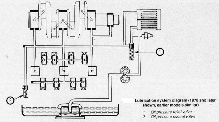 corvair engine block diagram